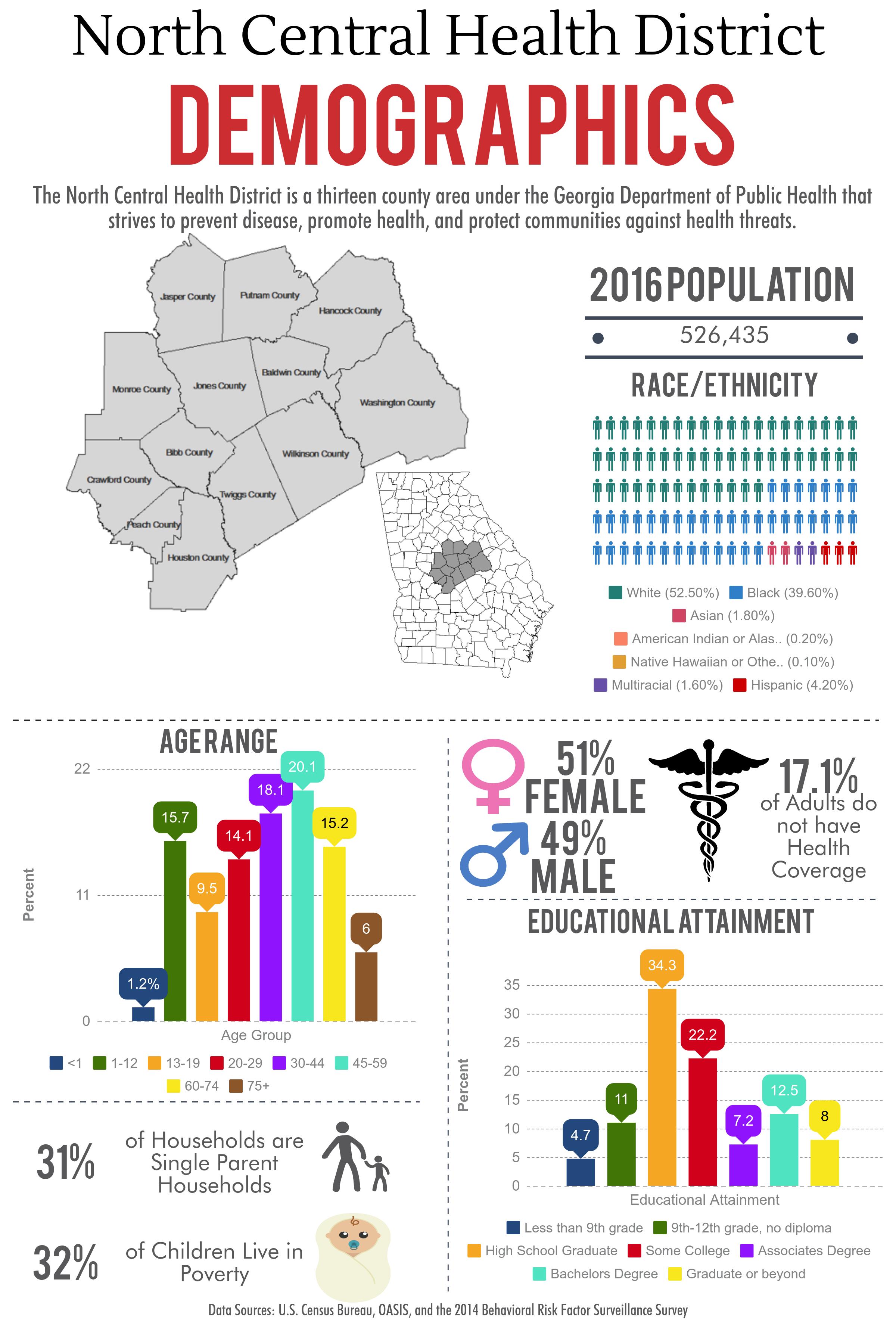 NCHD Demographics
